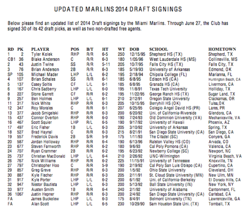 Marlins Signed Picks